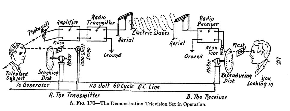 mechanical television  90th anniversary of first