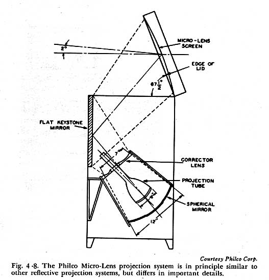 1940s Projection Television