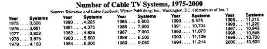 Cable Systems 75-00.JPG (74220 bytes)